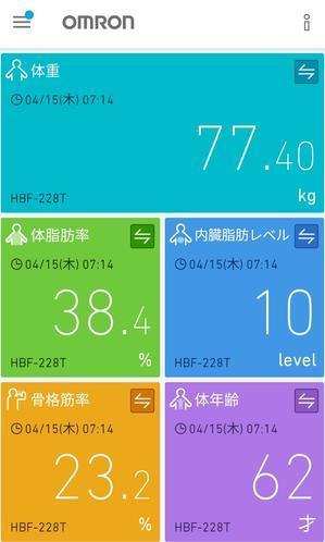 今朝の測定結果(4/15) 77.4kg - 晴れの日シュワシュワ