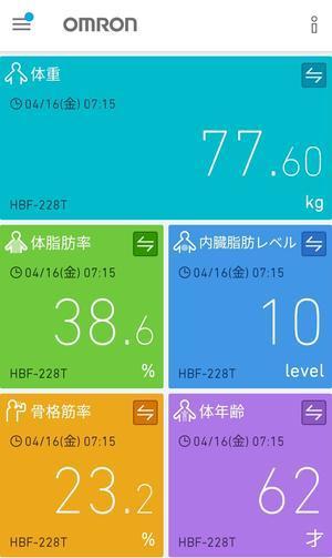 今朝の測定結果(4/16) 77.6kg - 晴れの日シュワシュワ