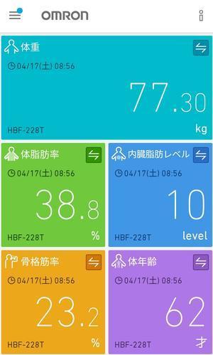 今朝の測定結果(4/17) 77.3kg - 晴れの日シュワシュワ