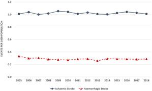 DOAC発売後も心房細動関連虚血性脳卒中発症率は減少していない?:アイルランドのリアルワールドデータより - 心房細動な日々
