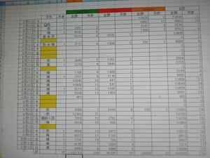毎月売上を1万円増やす - シンセサイザーを作っちゃえ!!!