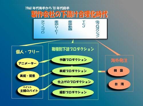 アニメの制作体制の移り変わり_c0024539_220178.jpg