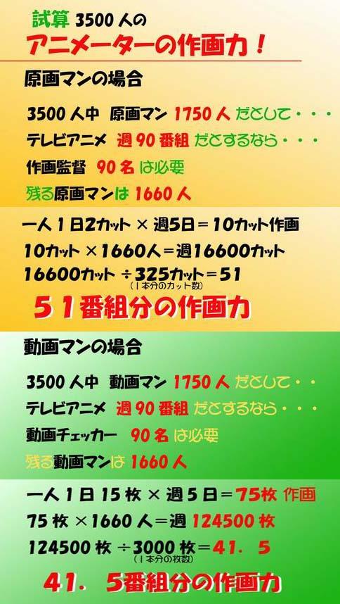 日本のアニメ制作現場の窮状 その(7) _c0024539_0524675.jpg