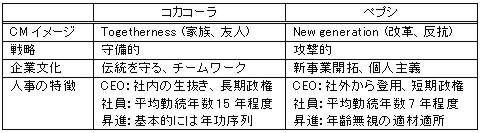 コカコーラ vs. ペプシ_c0071305_6333988.jpg