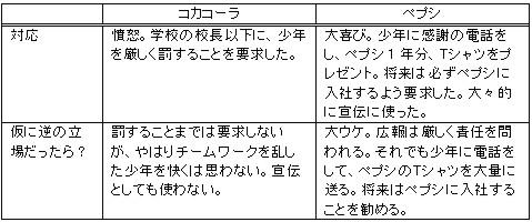 コカコーラ vs. ペプシ_c0071305_51152.jpg