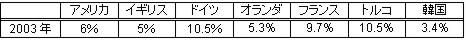 日本の失業率について_c0071305_5205953.jpg