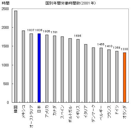 日本とオランダにおける労働時間の比較_c0071305_393885.jpg