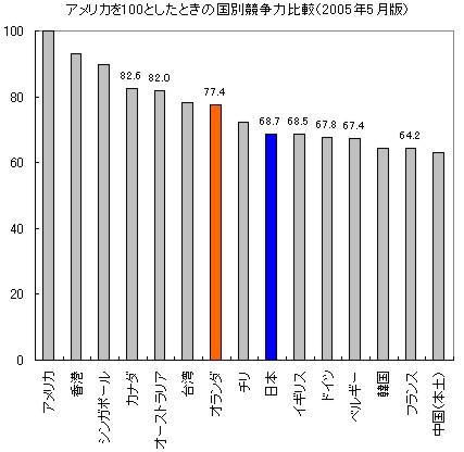 日本とオランダにおける国際競争力の比較_c0071305_3293674.jpg