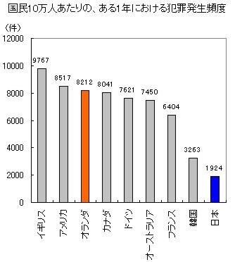 日本とオランダにおける犯罪発生頻度の比較_c0071305_14264781.jpg