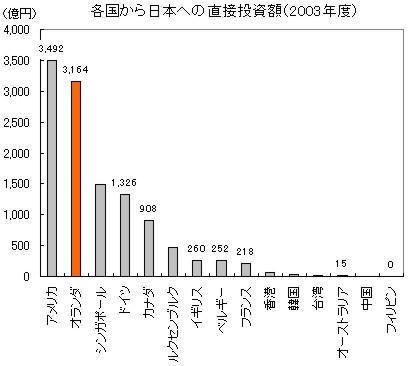 日本とオランダが投資をしている外国_c0071305_2424491.jpg