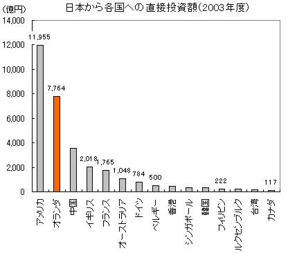 日本とオランダが投資をしている外国_c0071305_243336.jpg