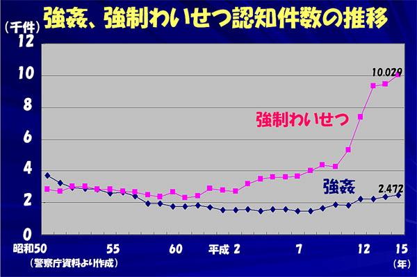 Dr.北村 ただ今診察中:性犯罪被害者を救えないか (毎日 2005/07/07)_d0066343_1424366.jpg