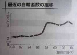 朝日新聞自殺特面_c0025115_1622533.jpg