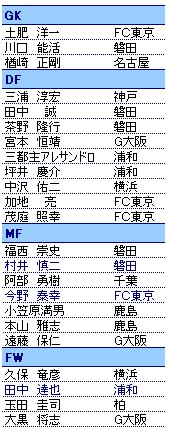 東アジアサッカー選手権 メンバー発表_a0028804_1245783.jpg