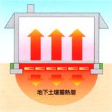八ヶ岳の家 土壌蓄熱式床暖房 サーマスラブ_e0010418_1192638.jpg