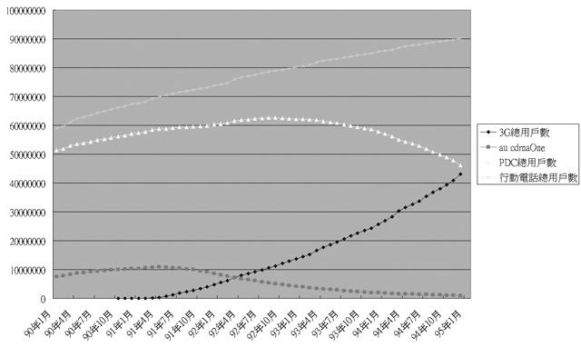 日本3G用戶將超越2G用戶數_a0012835_11521686.jpg