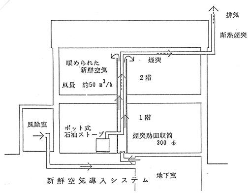 OPS構法(菊池弘明)の暖房;下から上へ_e0054299_10425055.jpg