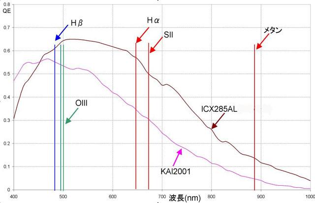 アルテミス Vs ST-2000XE 感度比較_c0061727_17162837.jpg