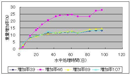 3月1日のため池の実験結果_f0060500_19525311.jpg
