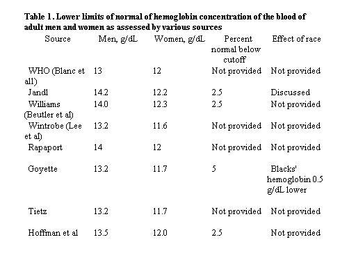 WHO貧血定義の終焉_a0007242_23191665.jpg