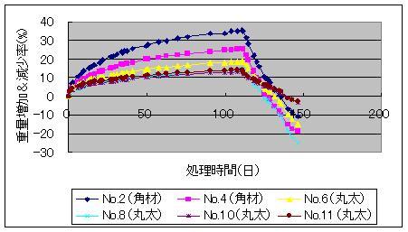 重量増加率・減少率_f0060500_1011516.jpg
