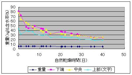 水中処理後に燻煙処理した自然乾燥状況_f0060500_8585571.jpg
