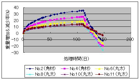 スギ水中処理材の重量増加&減少率_f0060500_2014817.jpg