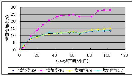 ため池の重量増加率_f0060500_20231252.jpg