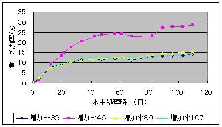 ため池での3月15日現在の実験データ_f0060500_17413457.jpg