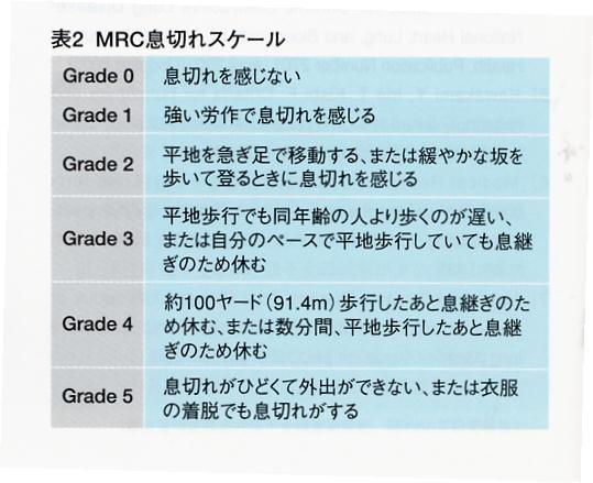 内科開業医のお勉強日記