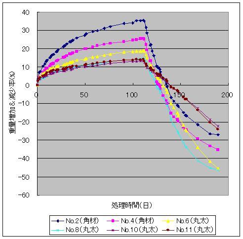 重量減少率の経過_f0060500_16115036.jpg