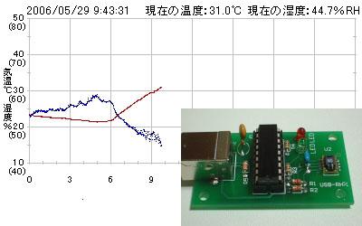 今週から湿度計測もはじめています。_c0061727_10215416.jpg