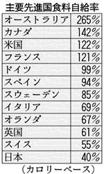 ◆上向かぬ食料自給率 「40%」6年連続横ばい_e0006194_1551573.jpg