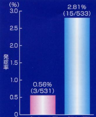 骨粗しょう症薬エビスタは乳がんを減少させるが、致死的な卒中増加_a0007242_11515268.jpg