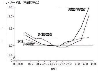体重増加と寿命:overweight(過体重)も寿命短縮_a0007242_938414.jpg