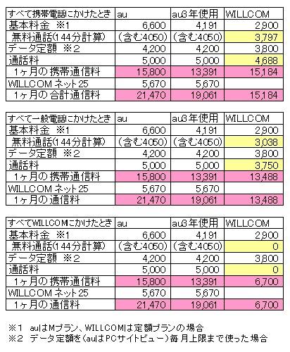 ◆ WILLCOM と au 料金徹底比較 ◆ 購入1ヶ月後のきのぴーの場合_a0033733_912539.jpg