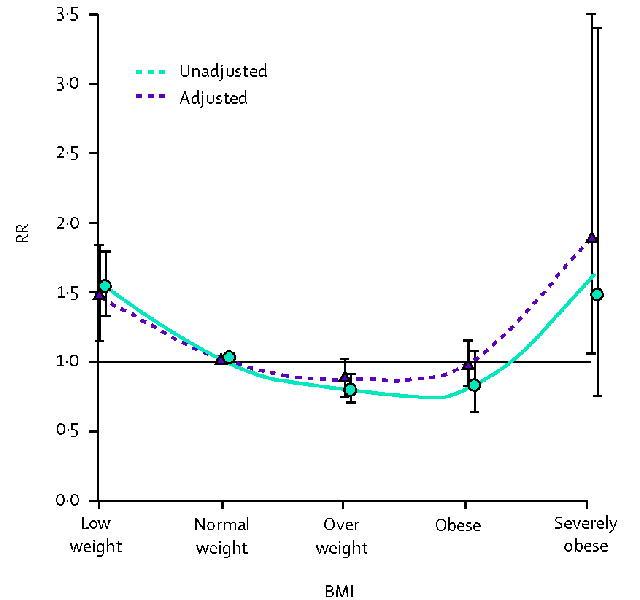 BMIは冠動脈疾患二次予防の予後因子とは成り得ない_a0007242_14435637.jpg