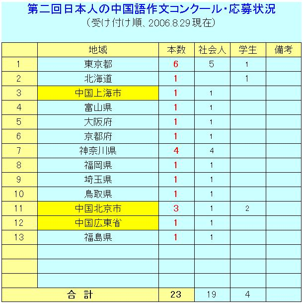 日本人の中国語作文コンクール 応募作品23本に_d0027795_21524487.jpg