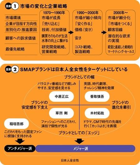雑誌「プレジデント」による、SMAPの分析が面白い。_c0016141_1372367.jpg