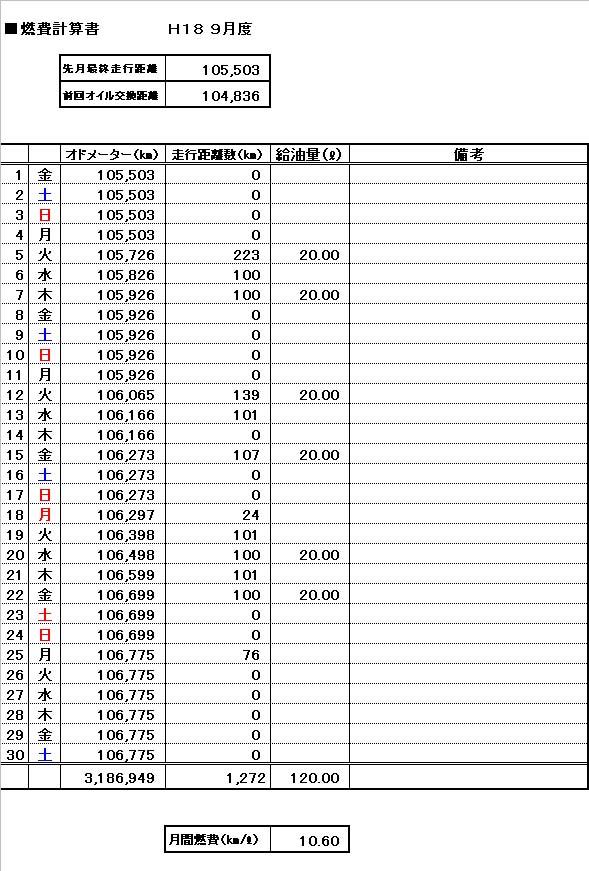 ■月次燃費計算書(H18 9月度)_e0033459_002063.jpg