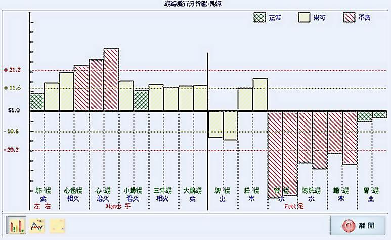 M.E.A.D. 経絡エネルギー分析儀 (良導絡測定)_d0077719_205037.jpg