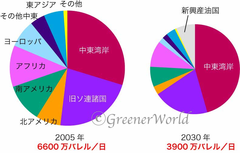 2030年、世界人口一人あたり石油生産量は現在の半分以下_f0030644_1742057.jpg