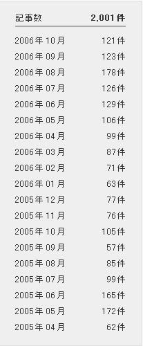 ブログ投稿記事 2000本達成_d0027795_1605674.jpg