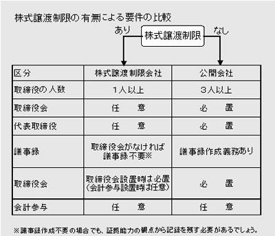 83号:新会社法(平成18年5月施行) 会社の実態に合った組織づくりが可能に!_e0100687_16271443.jpg
