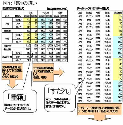 83号:表計算とデータベース②_e0100687_12595936.jpg