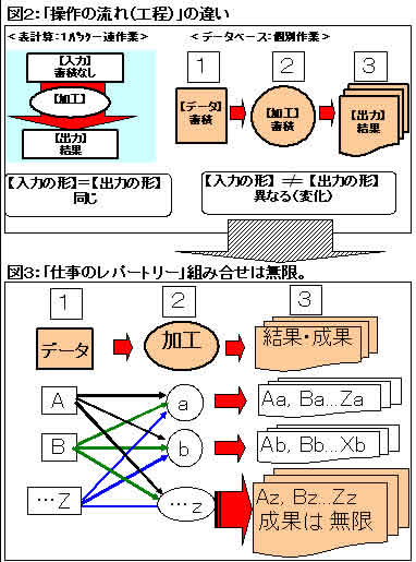 83号:表計算とデータベース②_e0100687_1302459.jpg