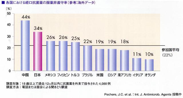 日本人・中国人は服薬を守らない_a0007242_14503282.jpg
