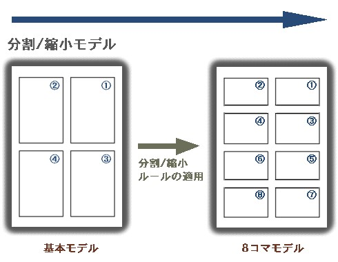 分割/縮小モデル