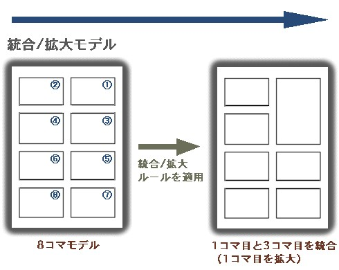 統合/拡大モデル