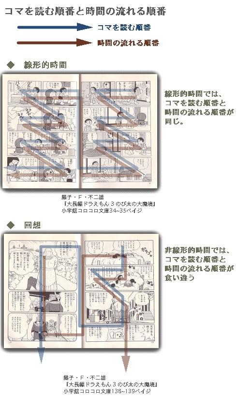 図解:コマを読む順番と時間の流れる順番